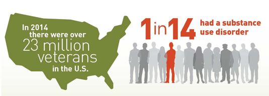In 2014 there were over 23 milltion vetereans in the U.S. 1 in 14 had a substance use disorder