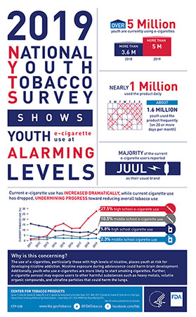 2019 National Youth Tobacco Statistics
